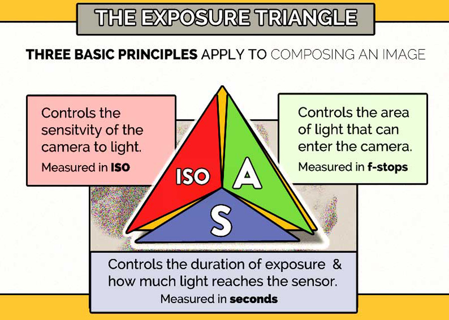 HUMBLE-EXPOSURE-TRIANGLE
